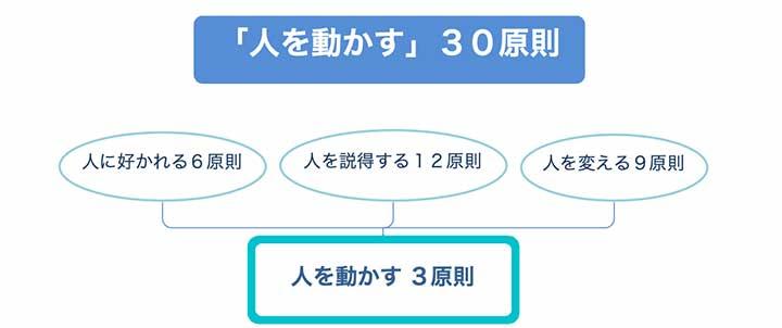 「人を動かす」を要約した3原則を表すイメージ図