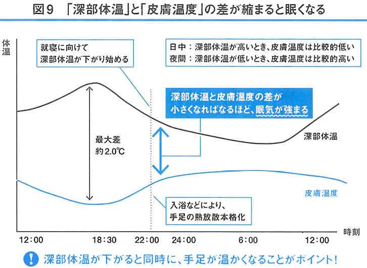 「スタンフォード式最高の睡眠」による深部体温と皮膚温度の差のグラフ